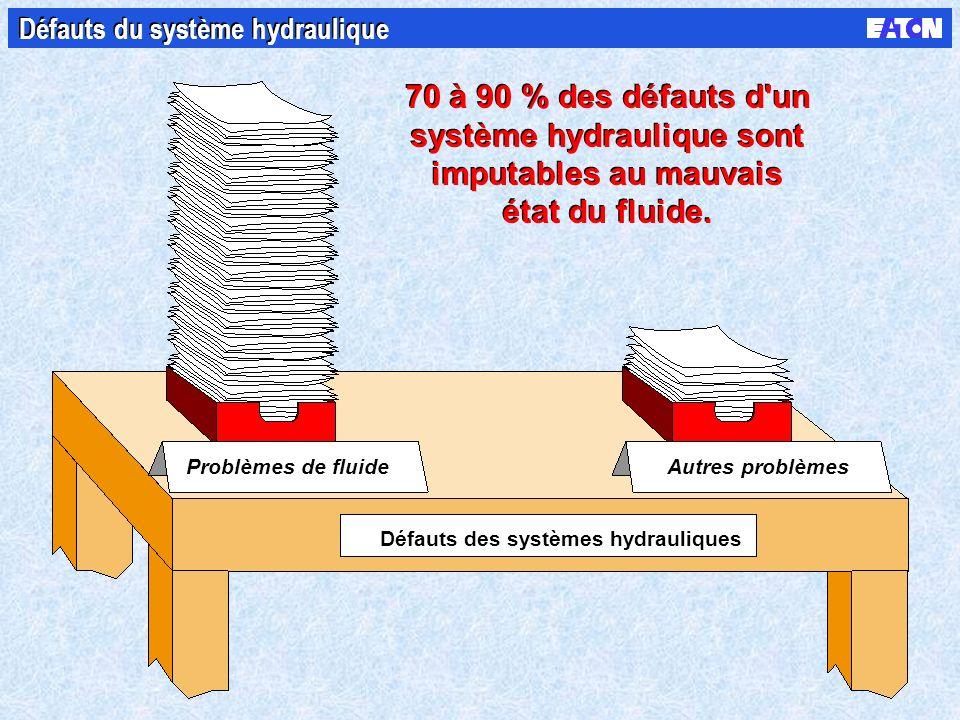 Défauts du système hydraulique