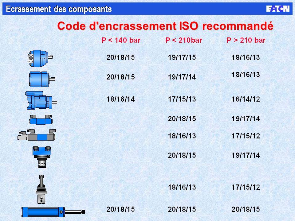 Code d encrassement ISO recommandé