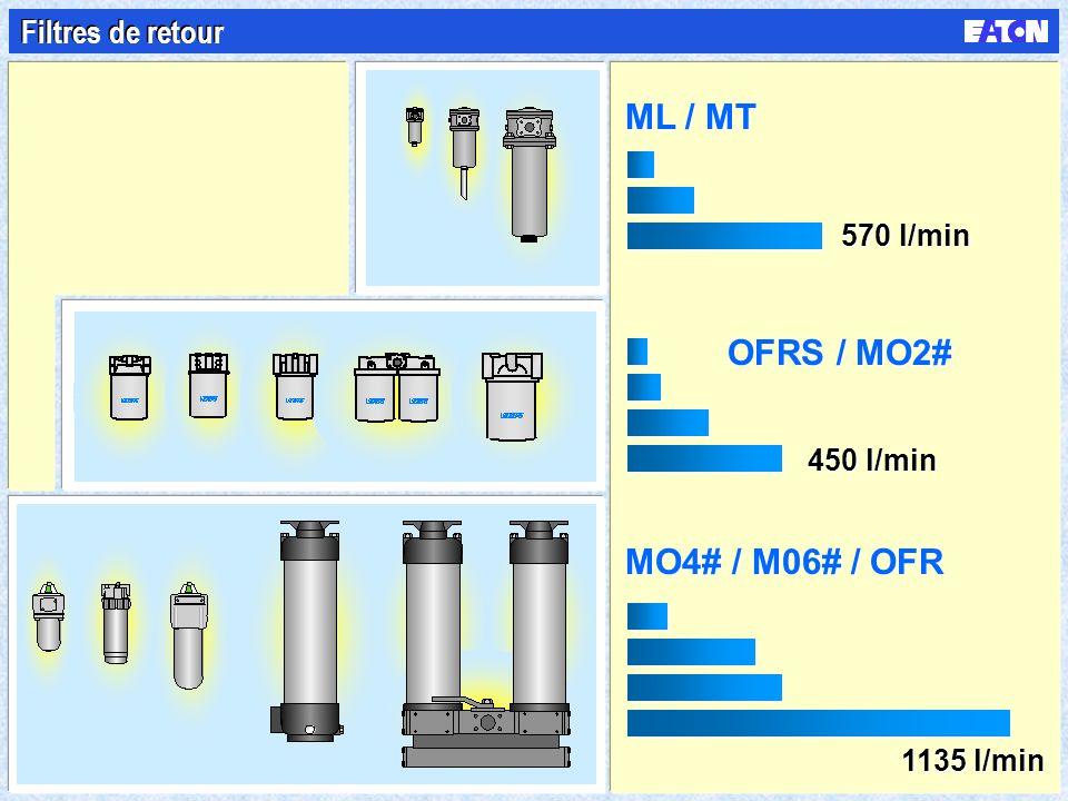 ML / MT OFRS / MO2# MO4# / M06# / OFR Filtres de retour 570 l/min