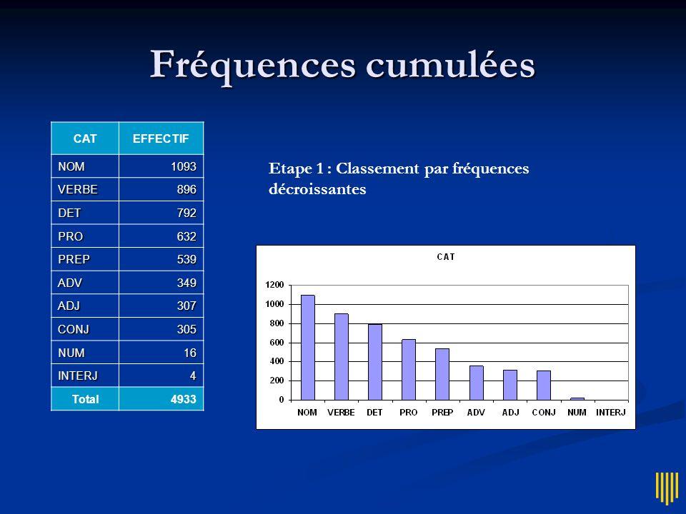 Fréquences cumulées Etape 1 : Classement par fréquences décroissantes