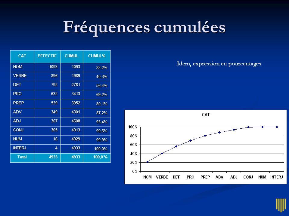 Fréquences cumulées Idem, expression en pourcentages CAT EFFECTIF