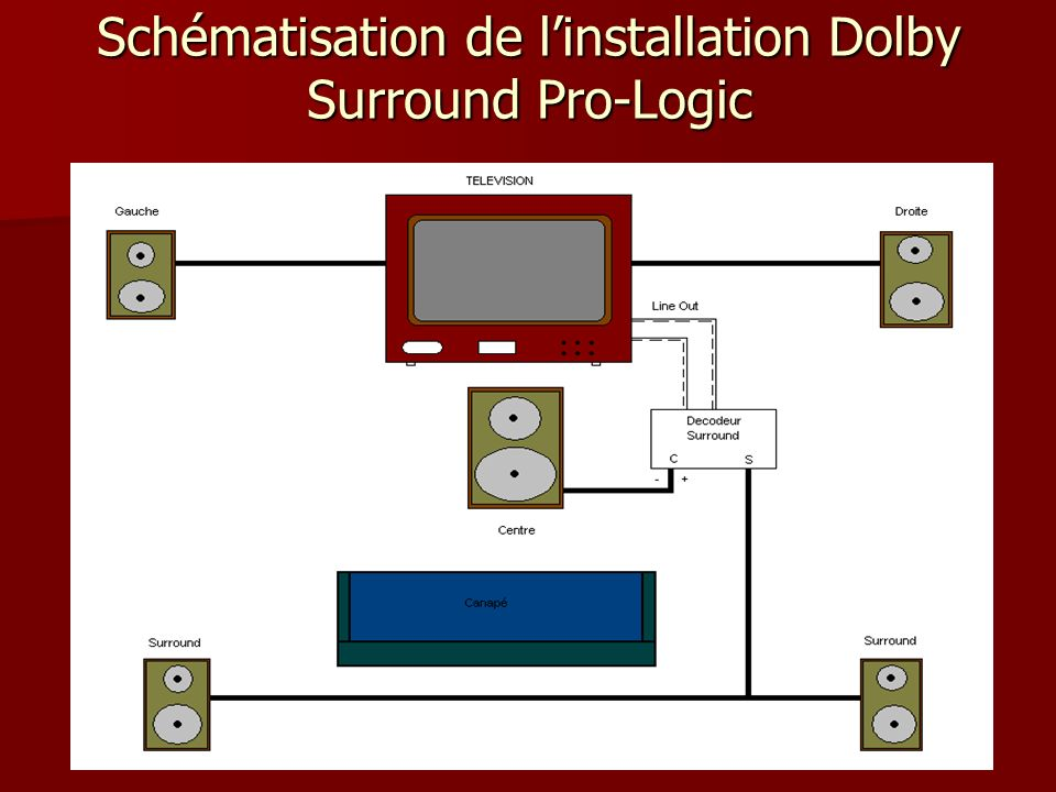 Schématisation de l'installation Dolby Surround Pro-Logic