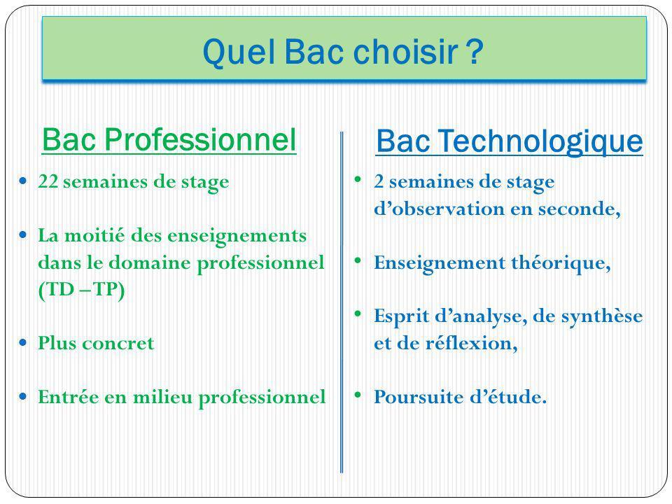 Quel Bac choisir Bac Professionnel Bac Technologique