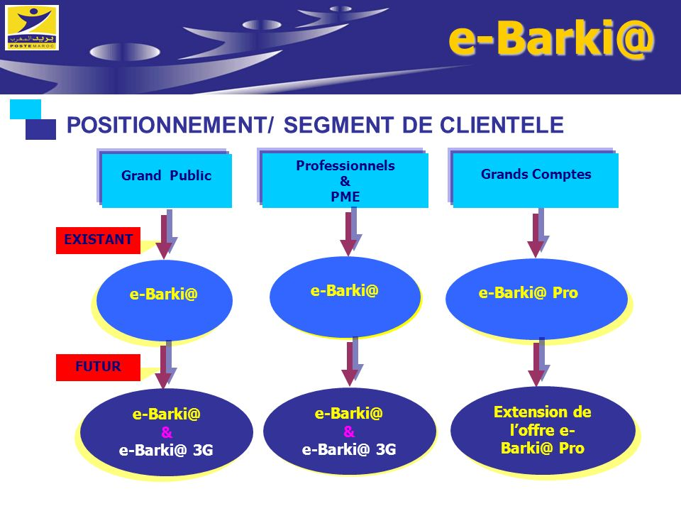 Extension de l'offre e-Barki@ Pro