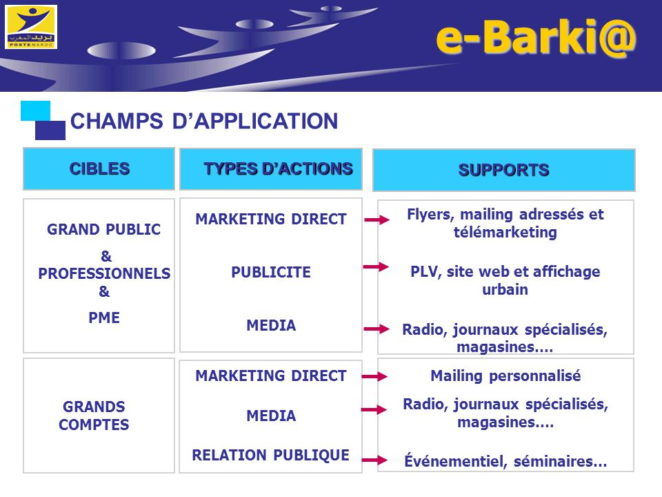 e-Barki@ CHAMPS D'APPLICATION CIBLES TYPES D'ACTIONS SUPPORTS