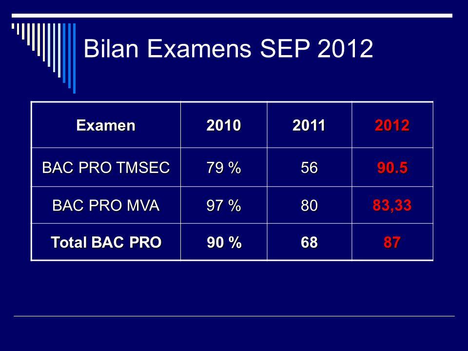 Bilan Examens SEP 2012 Examen 2010 2011 2012 BAC PRO TMSEC 79 % 56