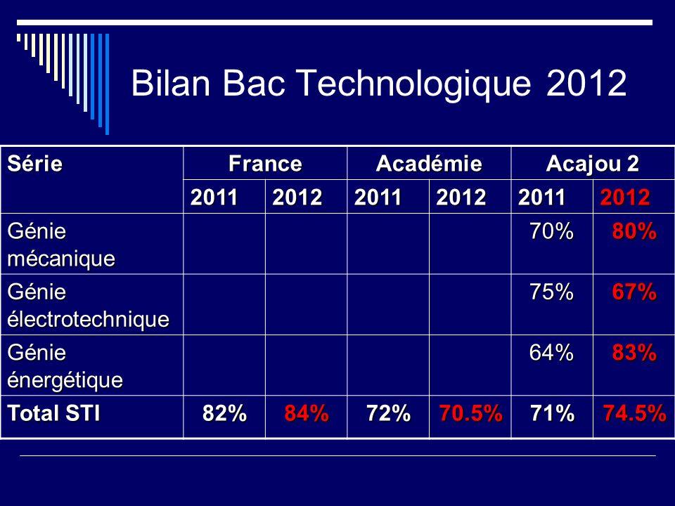 Bilan Bac Technologique 2012