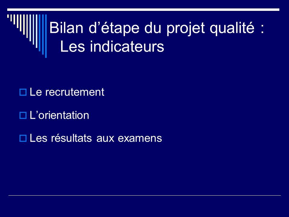 Bilan d'étape du projet qualité : Les indicateurs