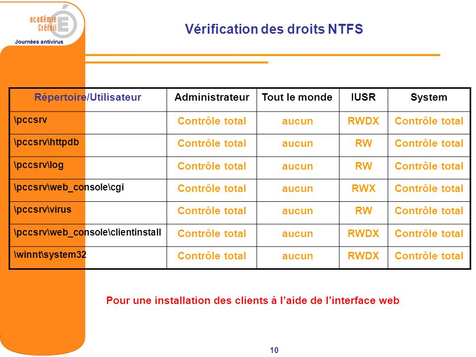 Vérification des droits NTFS Répertoire/Utilisateur