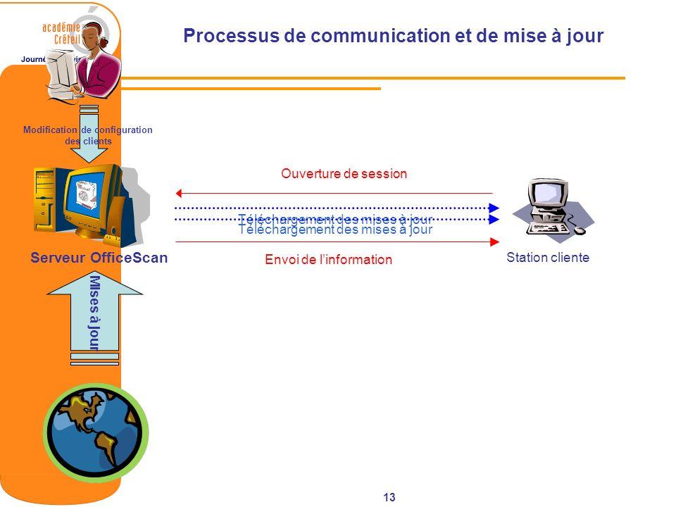 Processus de communication et de mise à jour
