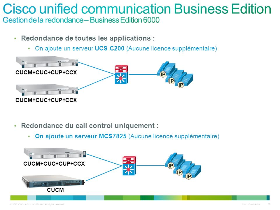 Cisco unified communication Business Edition Gestion de la redondance – Business Edition 6000