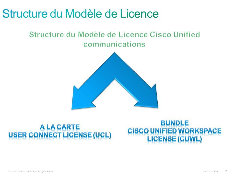 Structure du Modèle de Licence