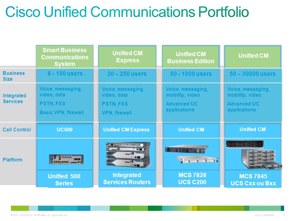 Cisco Unified Communications Portfolio