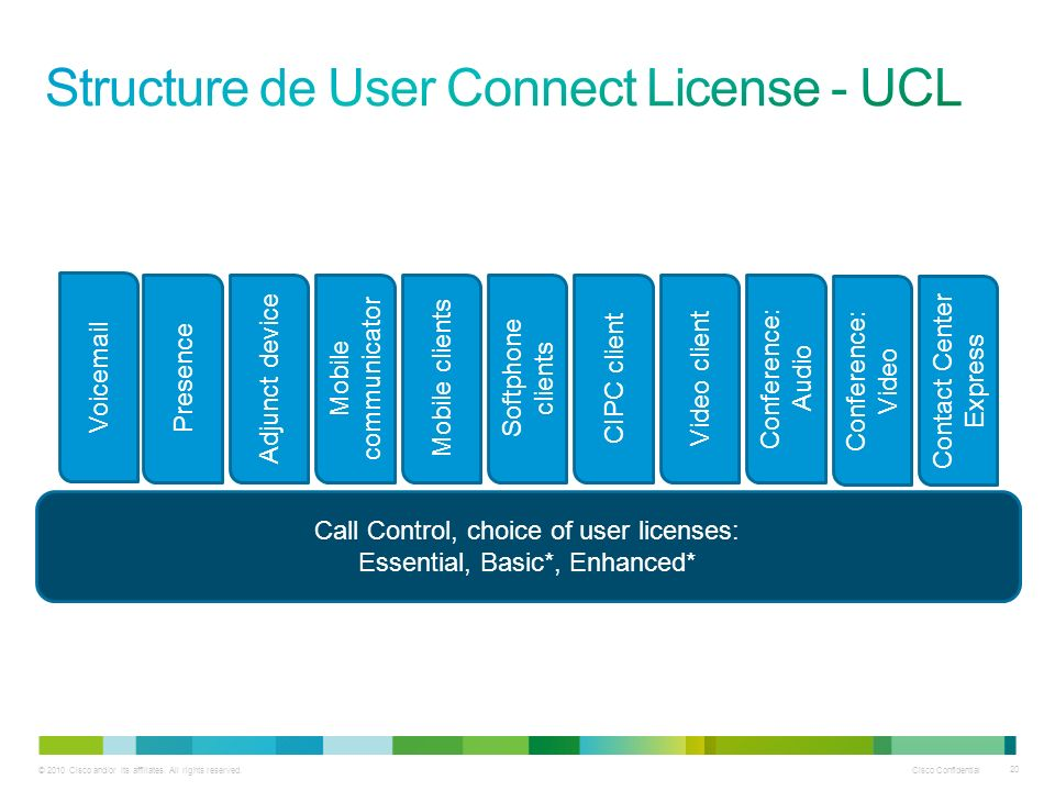 Structure de User Connect License - UCL
