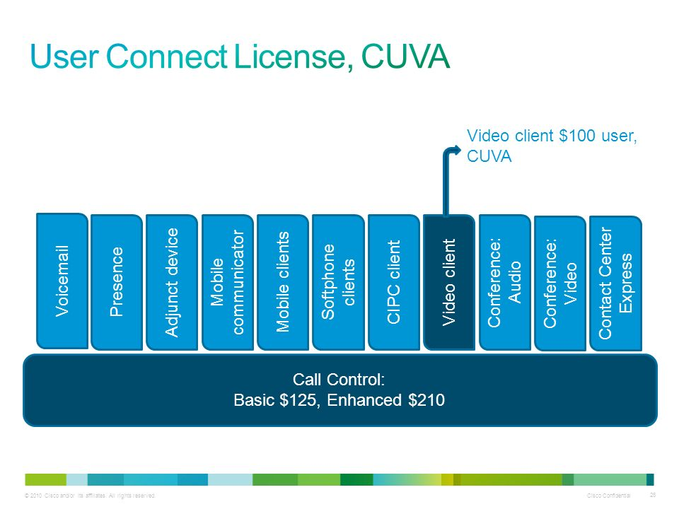 User Connect License, CUVA