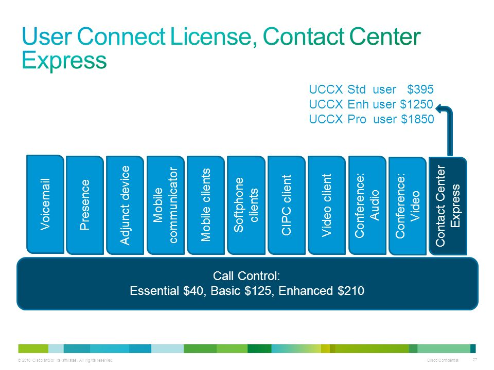 User Connect License, Contact Center Express