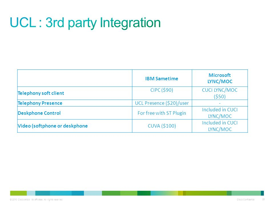 UCL : 3rd party Integration