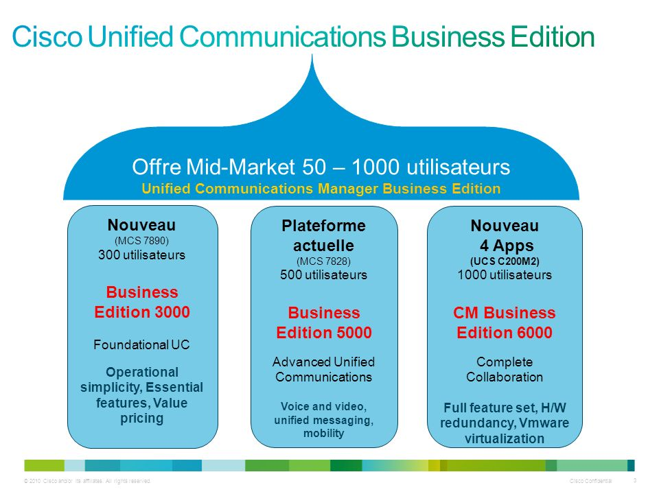 Cisco Unified Communications Business Edition