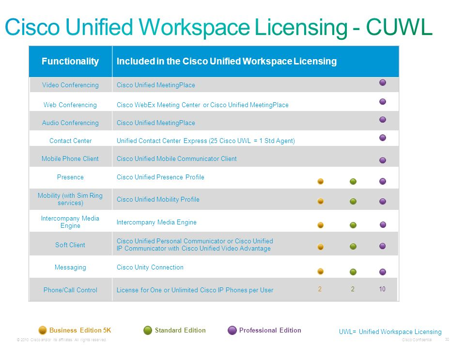 Cisco Unified Workspace Licensing - CUWL