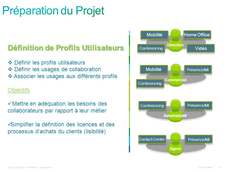 Préparation du Projet Définition de Profils Utilisateurs
