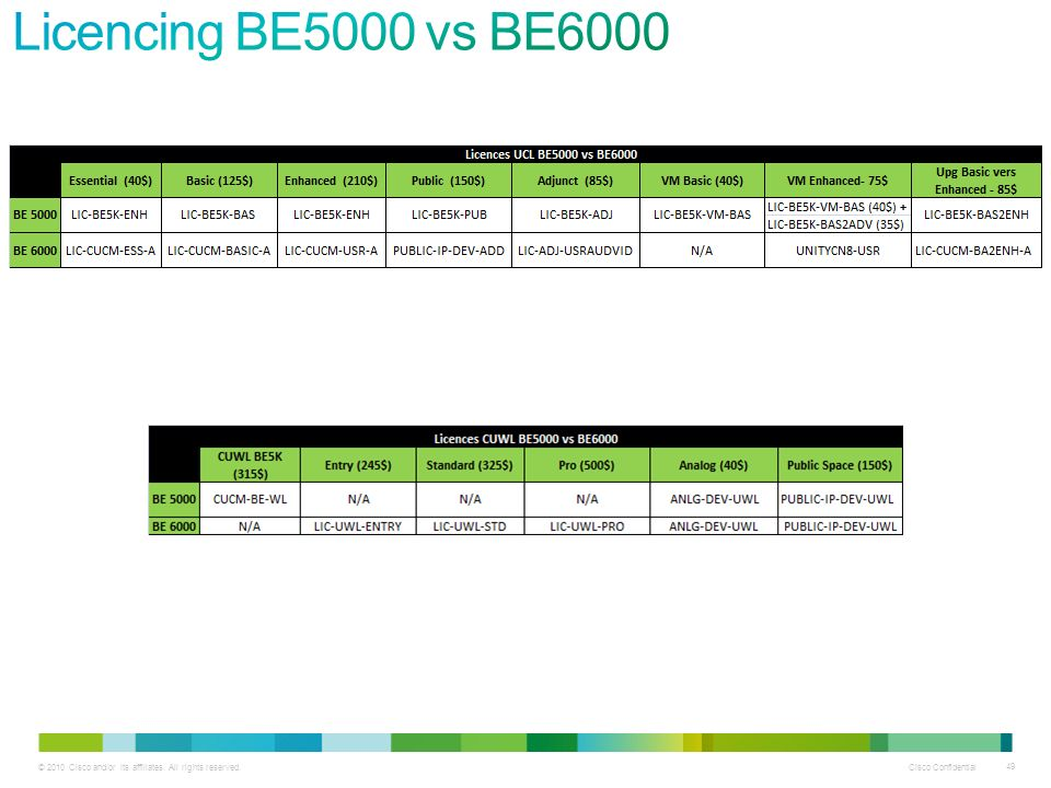 Licencing BE5000 vs BE6000 49