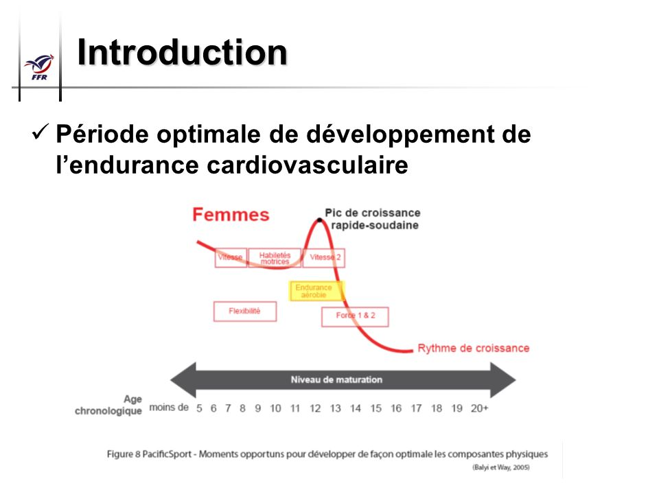 Introduction Période optimale de développement de l'endurance cardiovasculaire 7