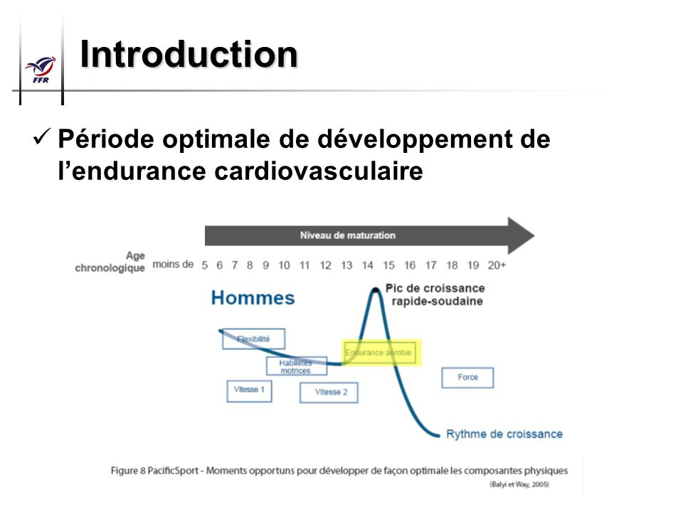 Introduction Période optimale de développement de l'endurance cardiovasculaire 8