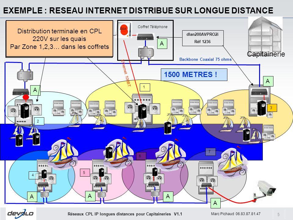 EXEMPLE : RESEAU INTERNET DISTRIBUE SUR LONGUE DISTANCE