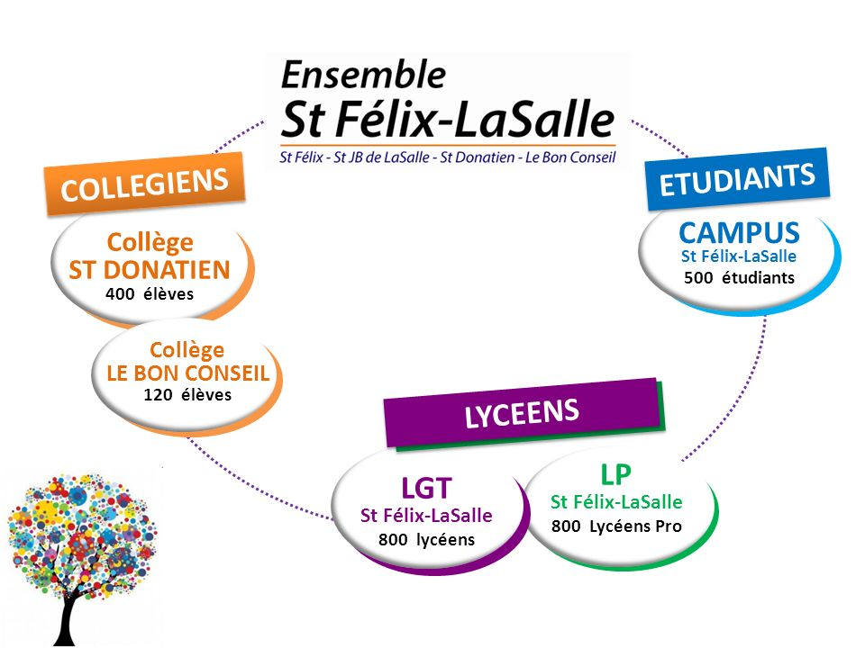 ETUDIANTS COLLEGIENS CAMPUS LYCEENS LGT LP