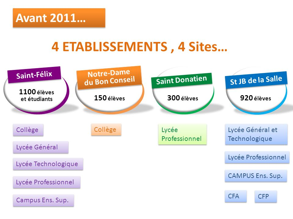Avant 2011… 4 ETABLISSEMENTS , 4 Sites… 1100 élèves 300 élèves