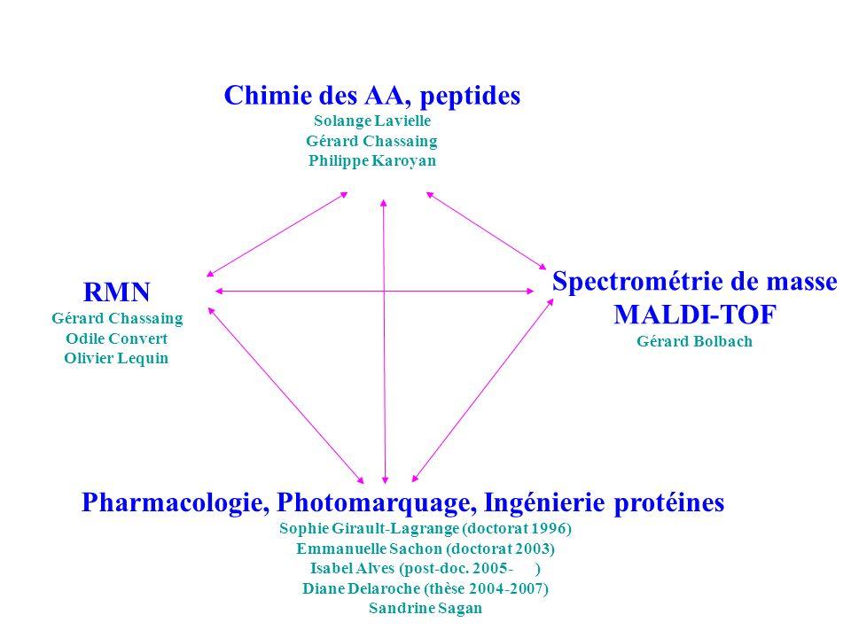 Chimie des AA, peptides Spectrométrie de masse