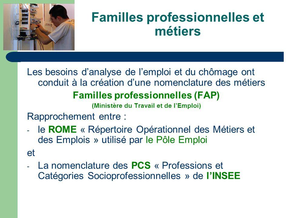 Familles professionnelles et métiers