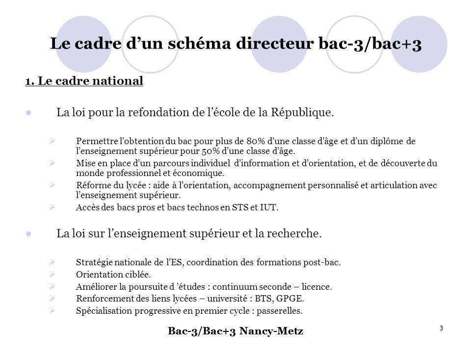 Le cadre d'un schéma directeur bac-3/bac+3