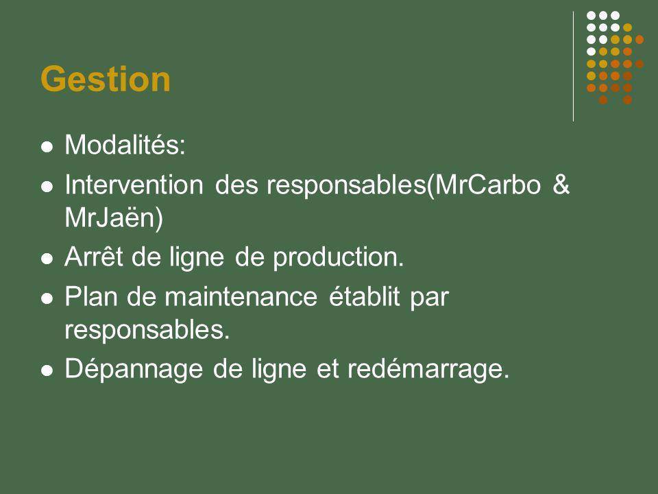 Gestion Modalités: Intervention des responsables(MrCarbo & MrJaën)