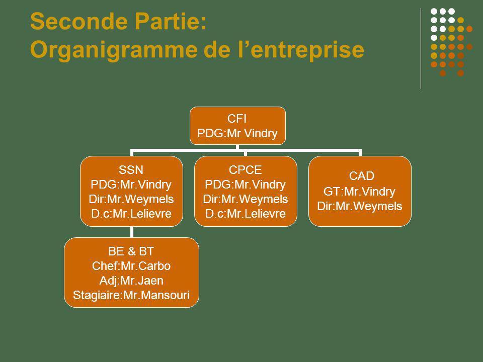 Seconde Partie: Organigramme de l'entreprise