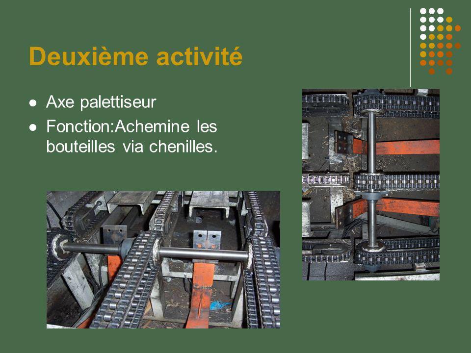 Deuxième activité Axe palettiseur