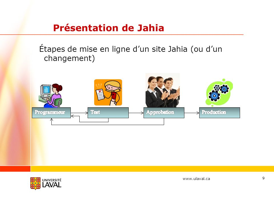 Présentation de Jahia Étapes de mise en ligne d'un site Jahia (ou d'un changement) Programmeur. Test.