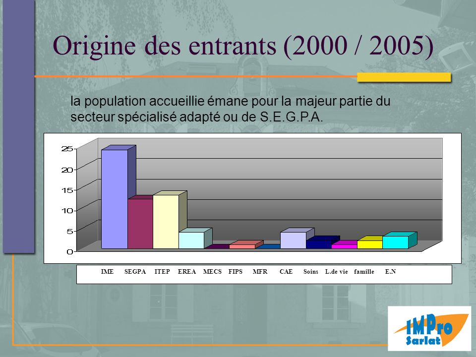 Origine des entrants (2000 / 2005)