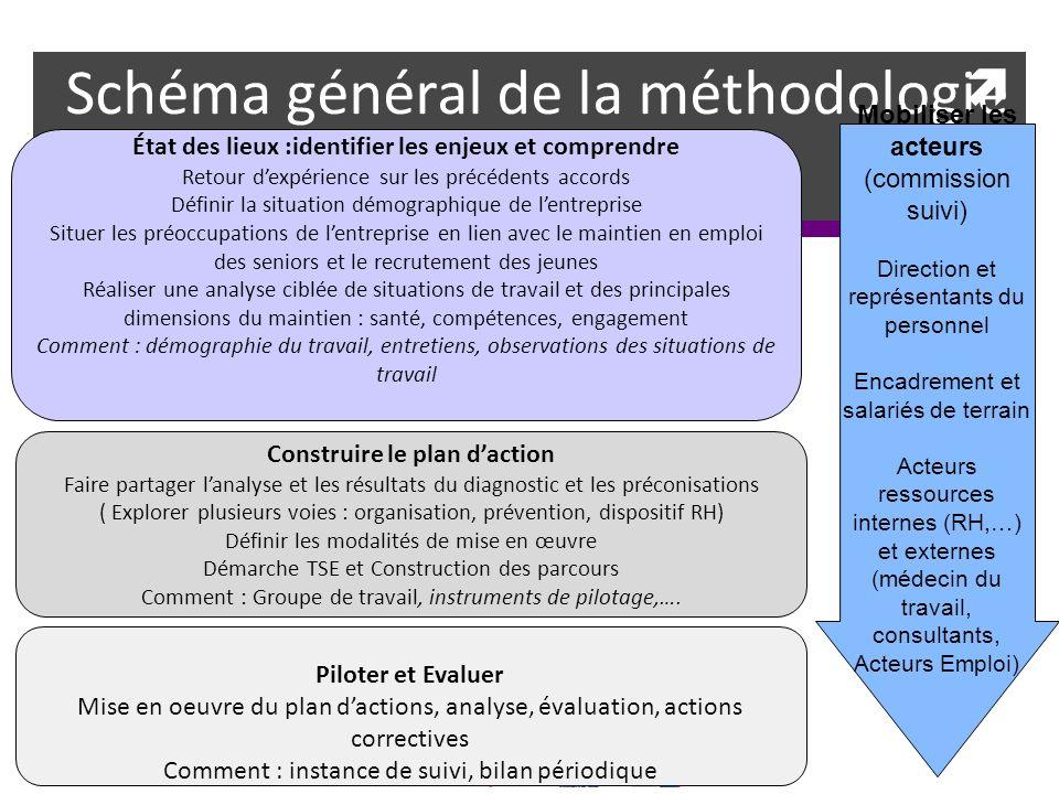 Schéma général de la méthodologie