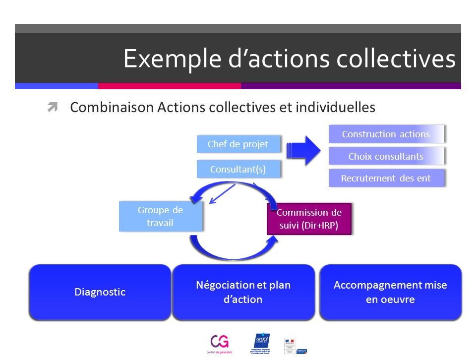 Exemple d'actions collectives