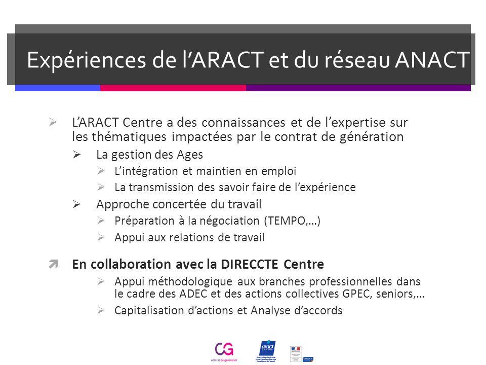 Expériences de l'ARACT et du réseau ANACT