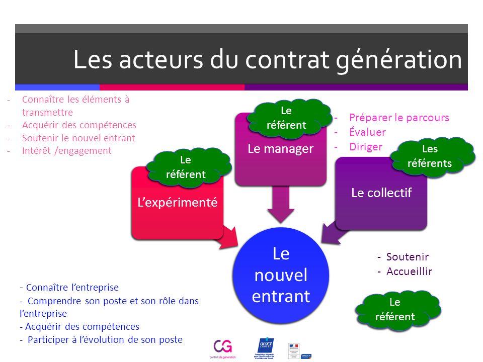 Les acteurs du contrat génération