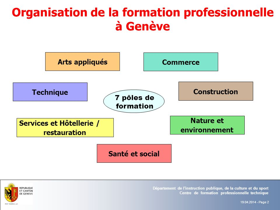 Organisation de la formation professionnelle à Genève