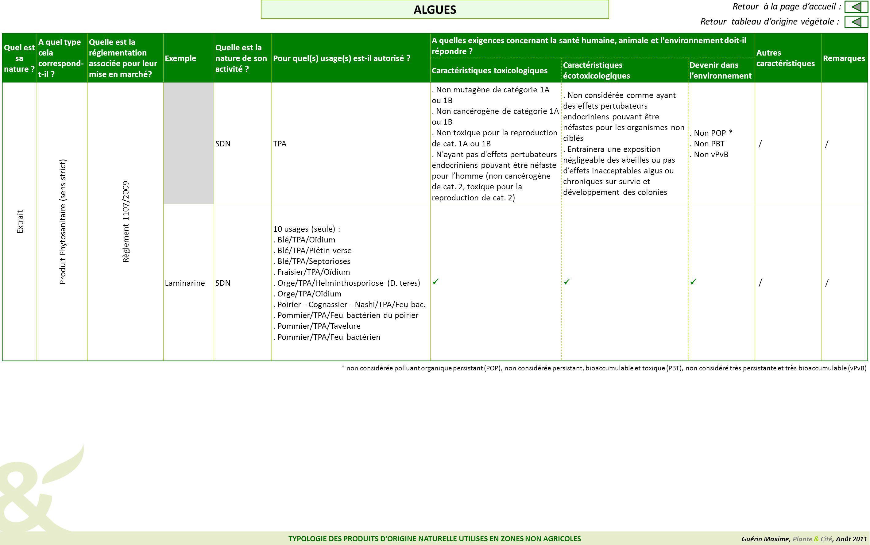 Produit Phytosanitaire (sens strict)