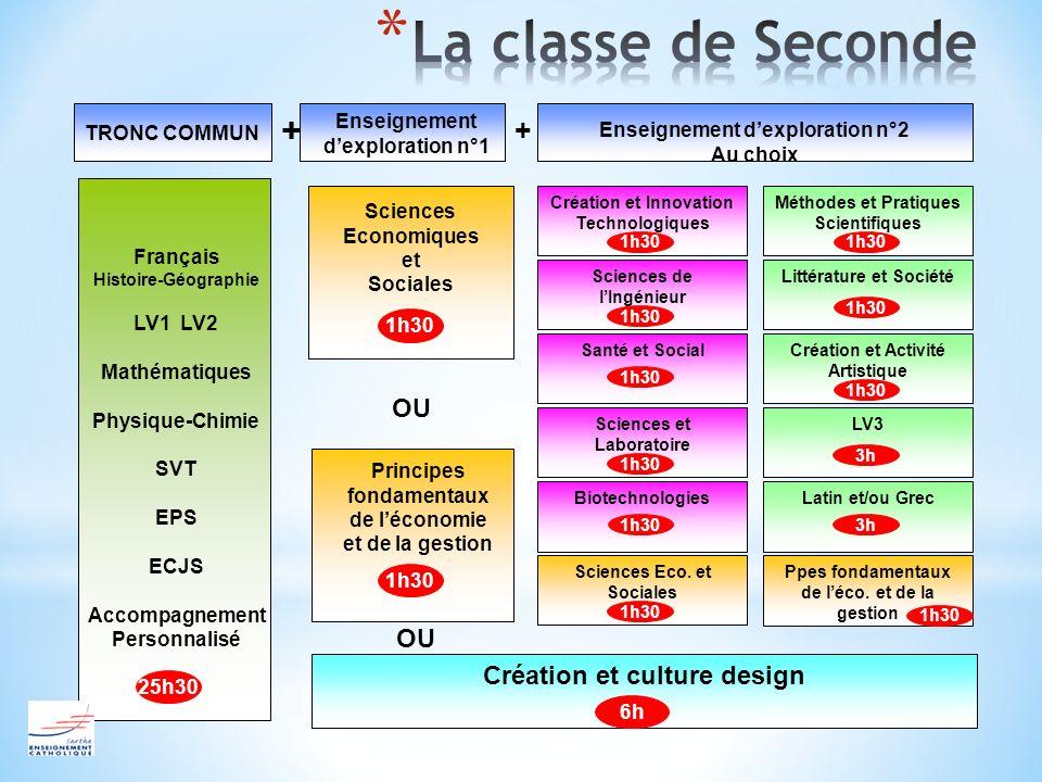 La classe de Seconde + + OU OU Création et culture design