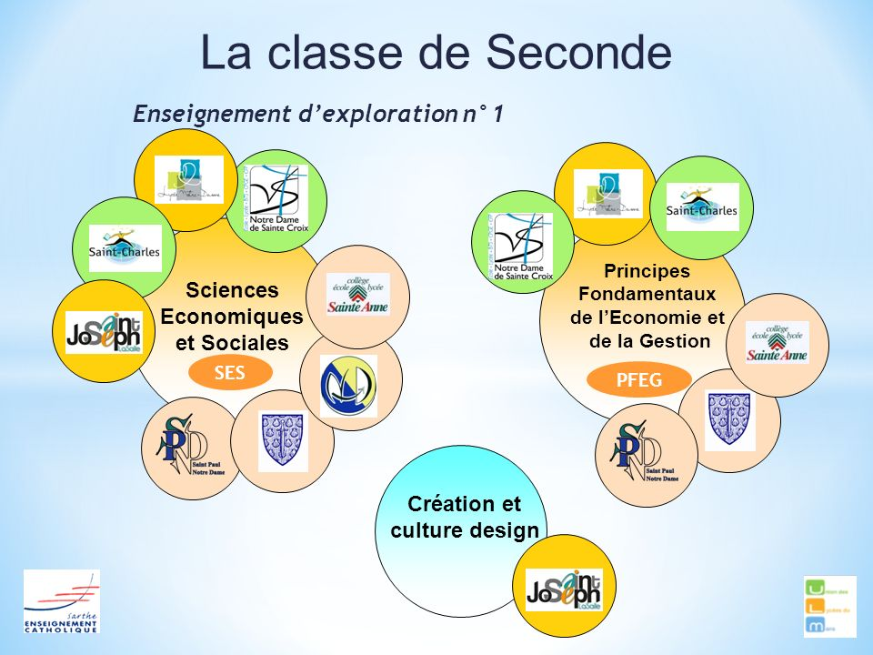 Enseignement d'exploration n°1