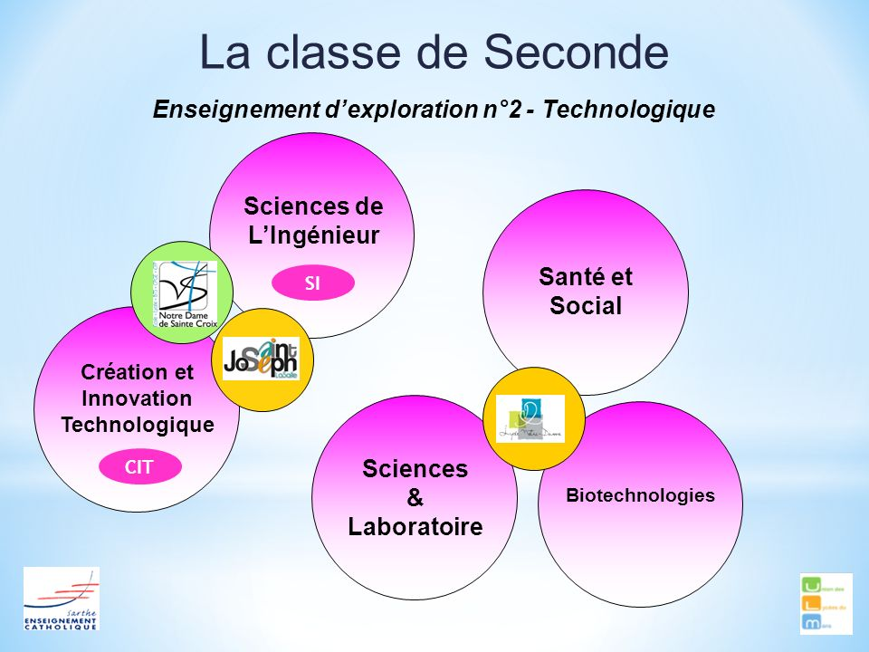 Enseignement d'exploration n°2 - Technologique
