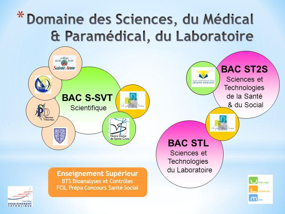 Domaine des Sciences, du Médical & Paramédical, du Laboratoire