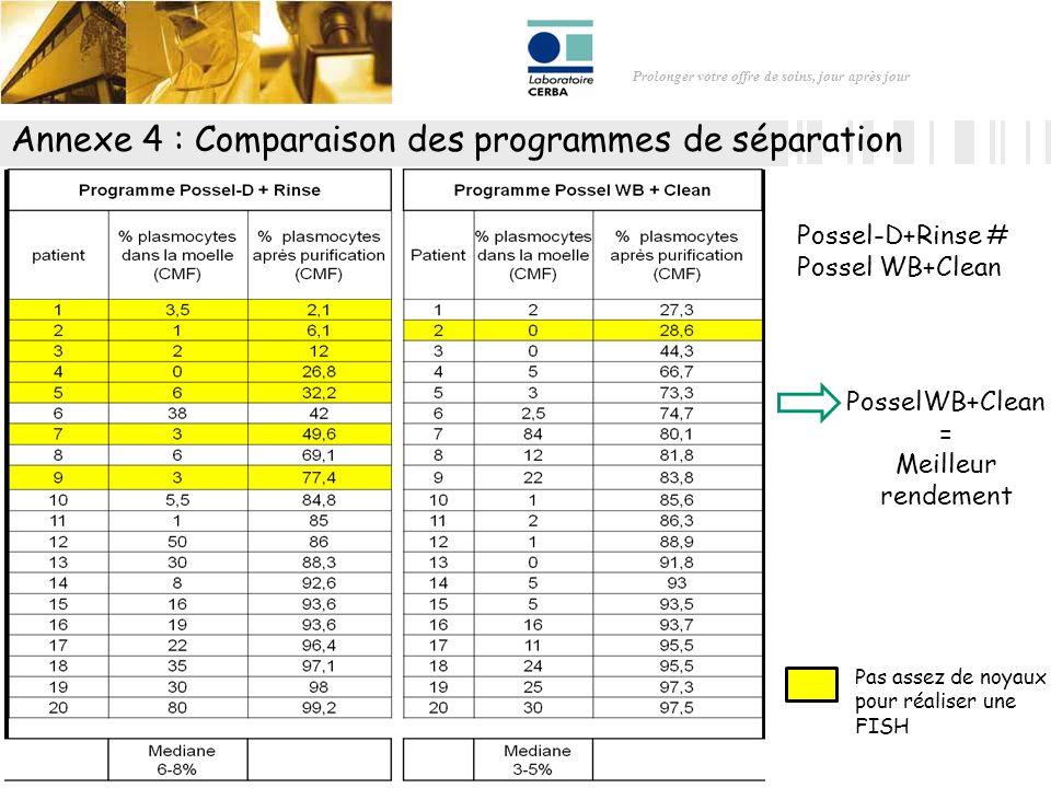 Annexe 4 : Comparaison des programmes de séparation