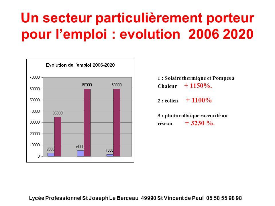 Un secteur particulièrement porteur pour l'emploi : evolution 2006 2020